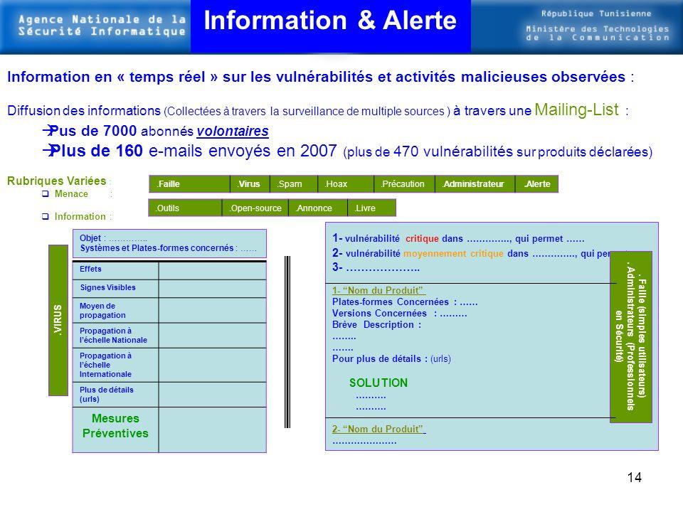 Information & Alerte Information en « temps réel » sur les vulnérabilités et activités malicieuses observées :