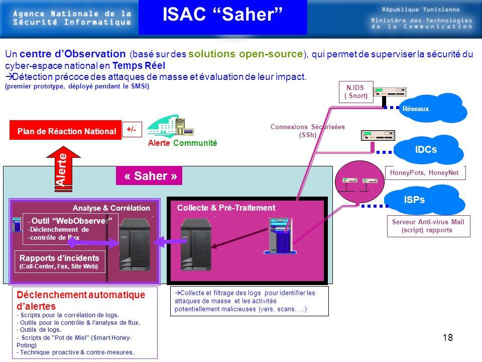 Connexions Sécurisées Serveur Anti-virus Mail