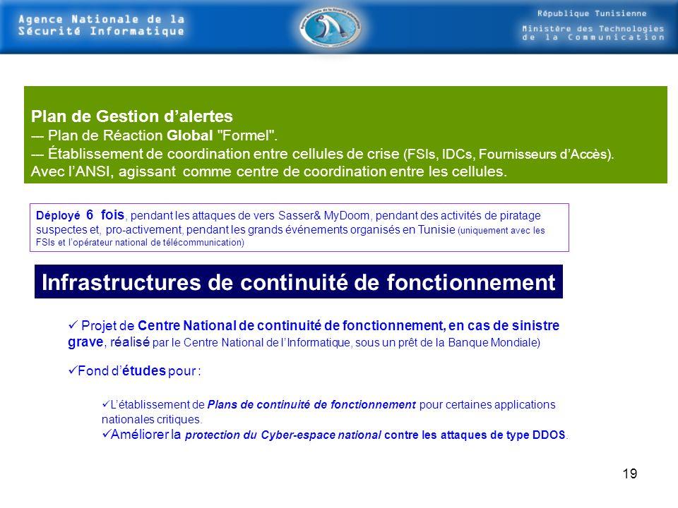 Infrastructures de continuité de fonctionnement