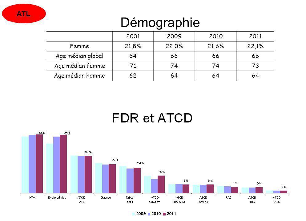 Démographie ATL 2001 2009 2010 2011 Femme 21,8% 22,0% 21,6% 22,1%