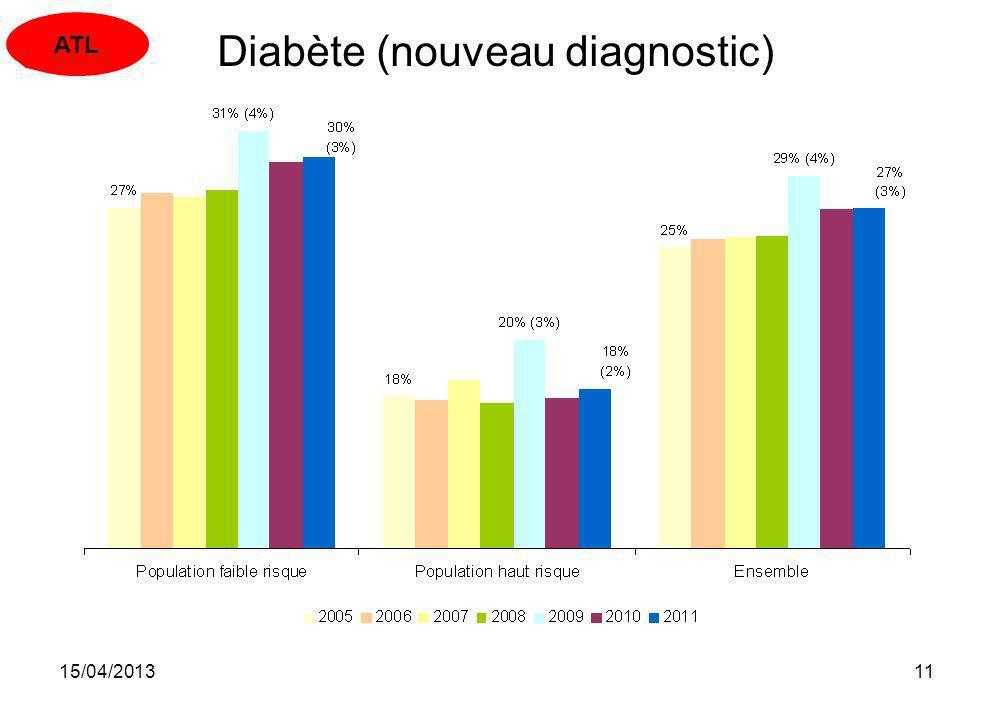 Diabète (nouveau diagnostic)