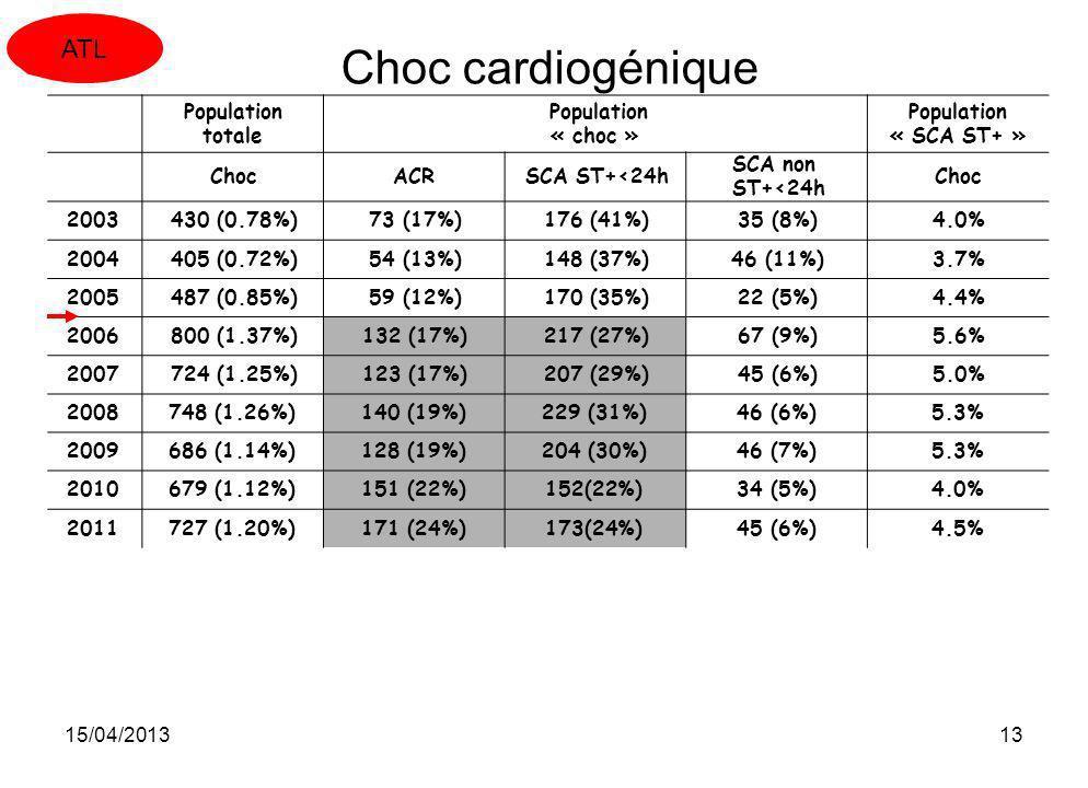 Choc cardiogénique ATL Population totale « choc » « SCA ST+ » Choc ACR