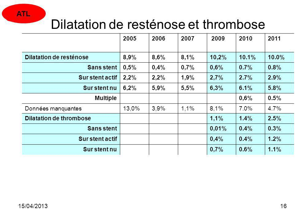 Dilatation de resténose et thrombose