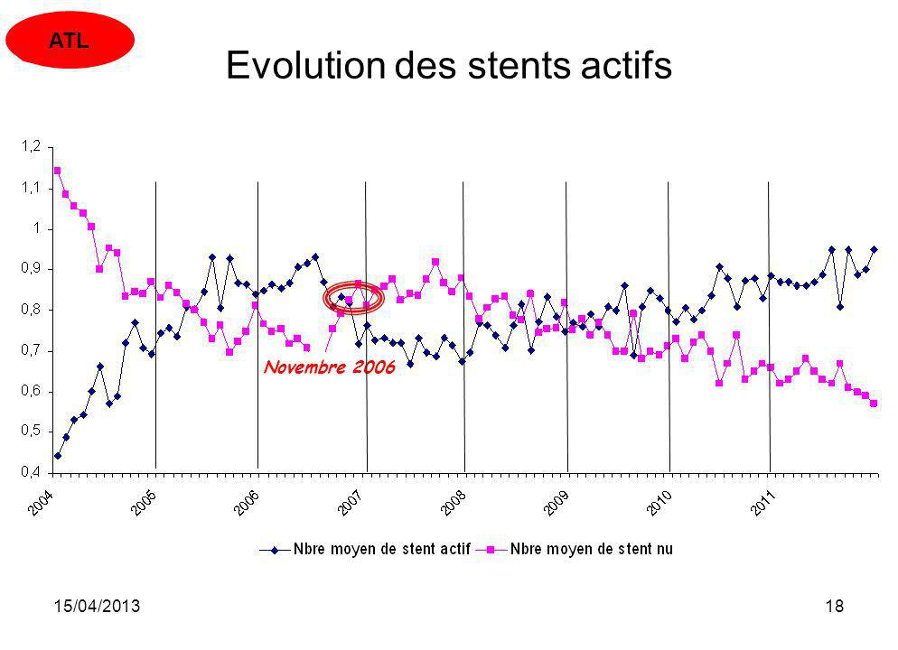 Evolution des stents actifs