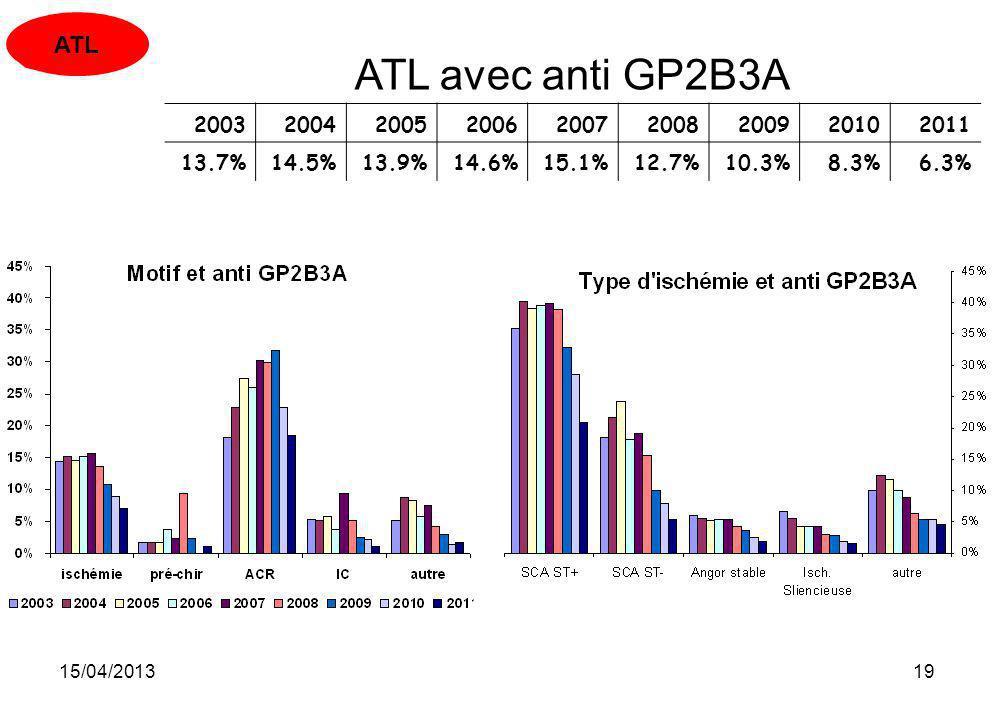 ATL ATL avec anti GP2B3A. 2003. 2004. 2005. 2006. 2007. 2008. 2009. 2010. 2011. 13.7% 14.5%