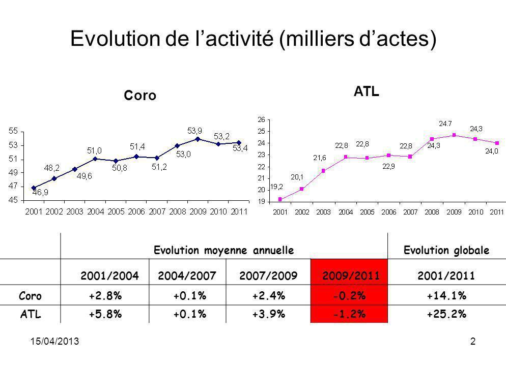 Evolution de l'activité (milliers d'actes)