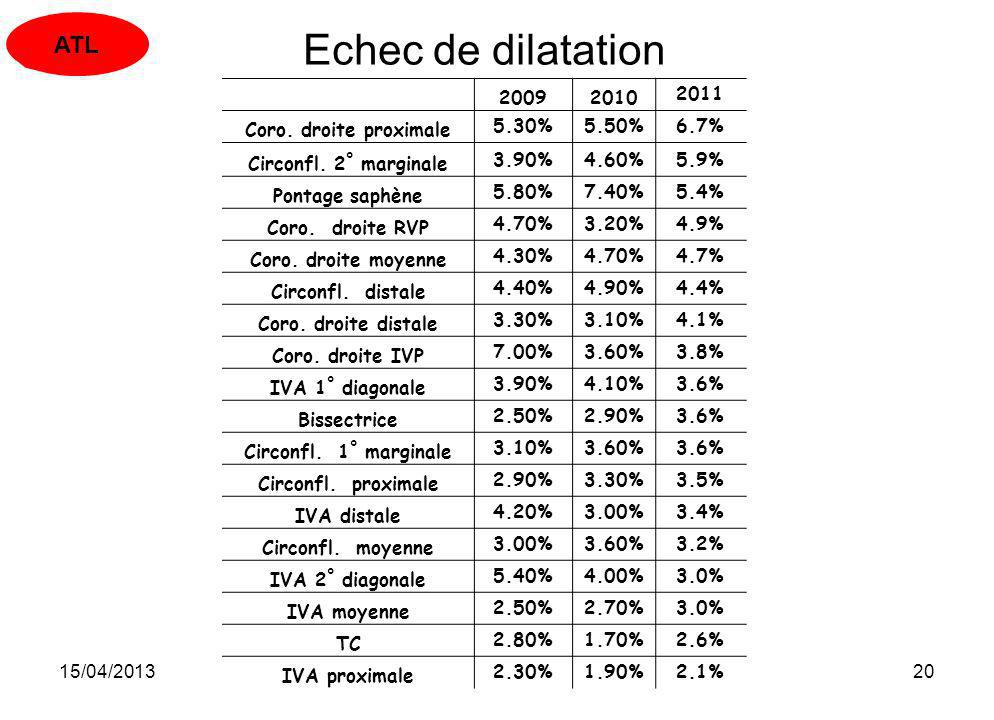 Echec de dilatation ATL 2009 2010 2011 Coro. droite proximale 5.30%