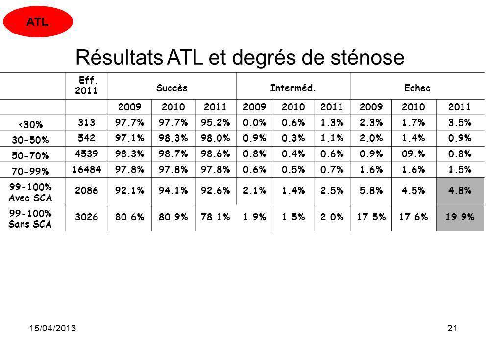 Résultats ATL et degrés de sténose