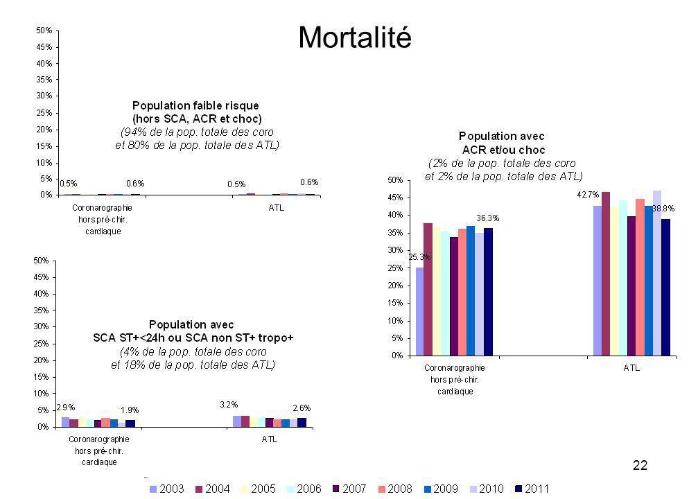 Mortalité 15/04/2013