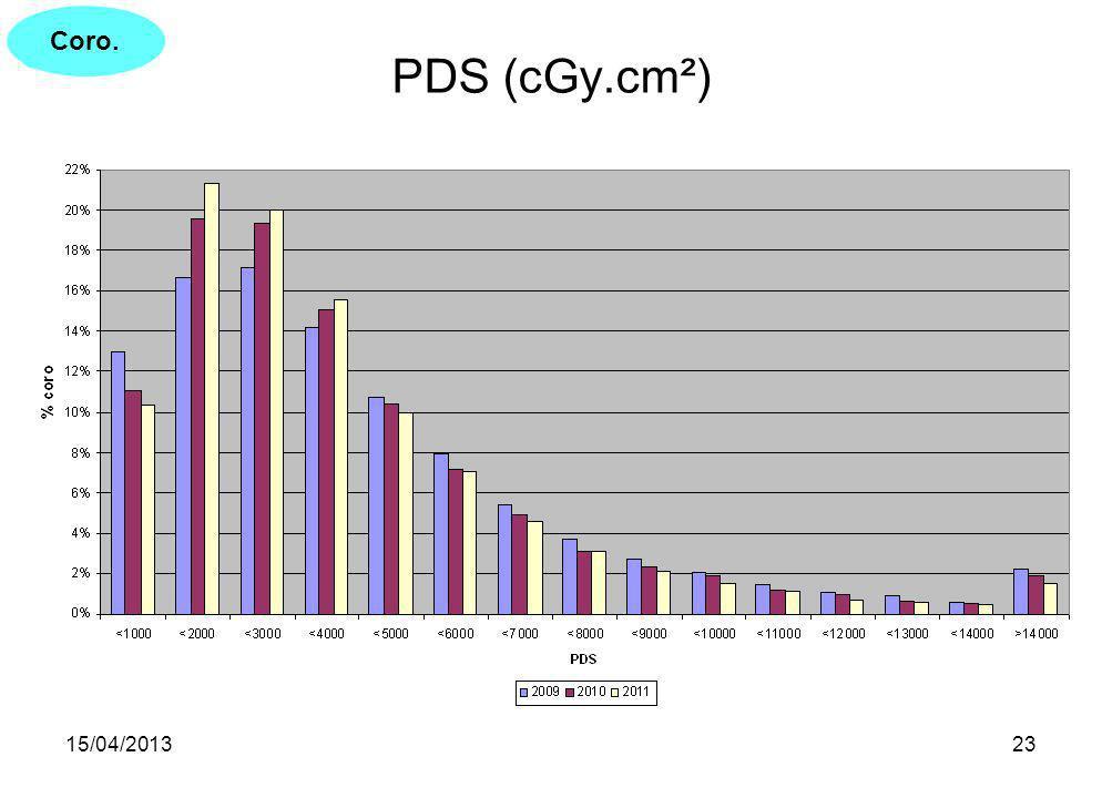 Coro. PDS (cGy.cm²) 15/04/2013