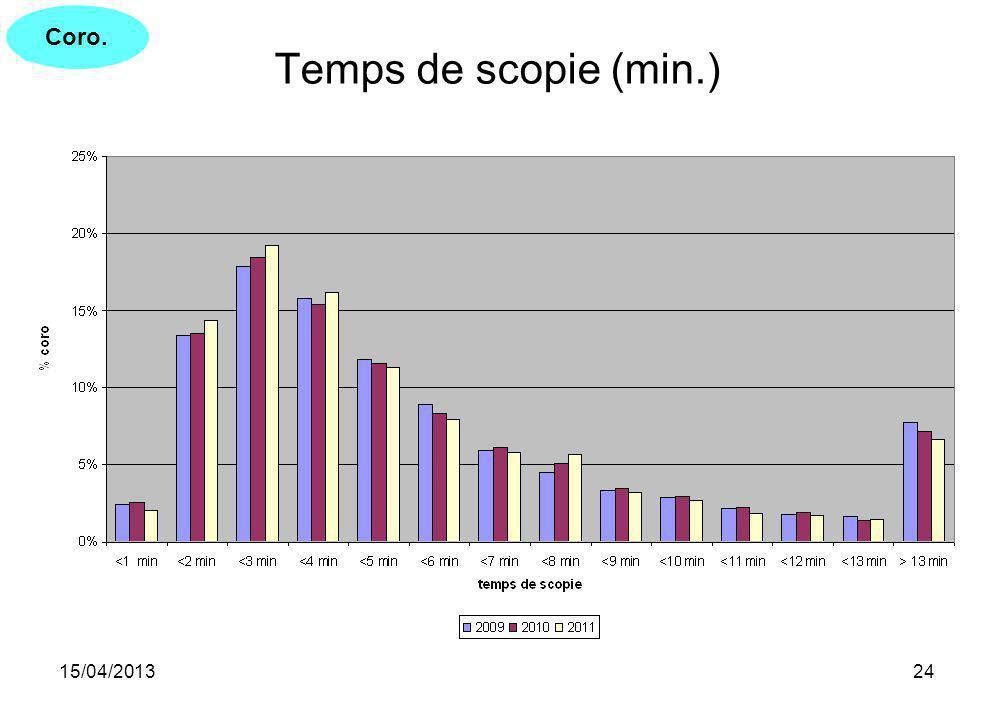 Coro. Temps de scopie (min.) 15/04/2013