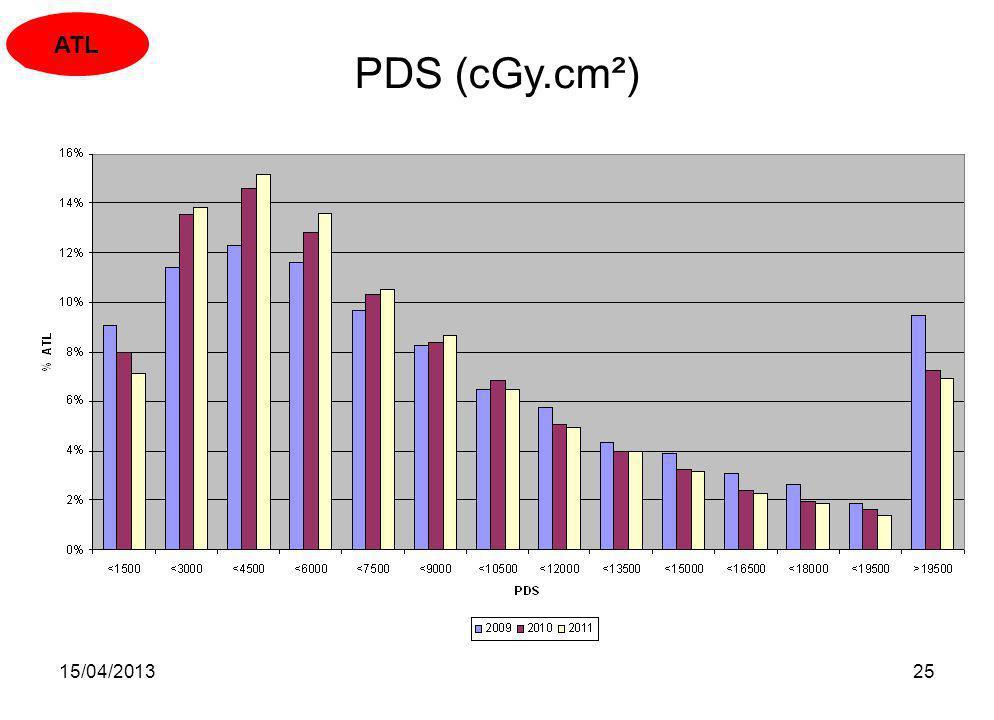 ATL PDS (cGy.cm²) 15/04/2013