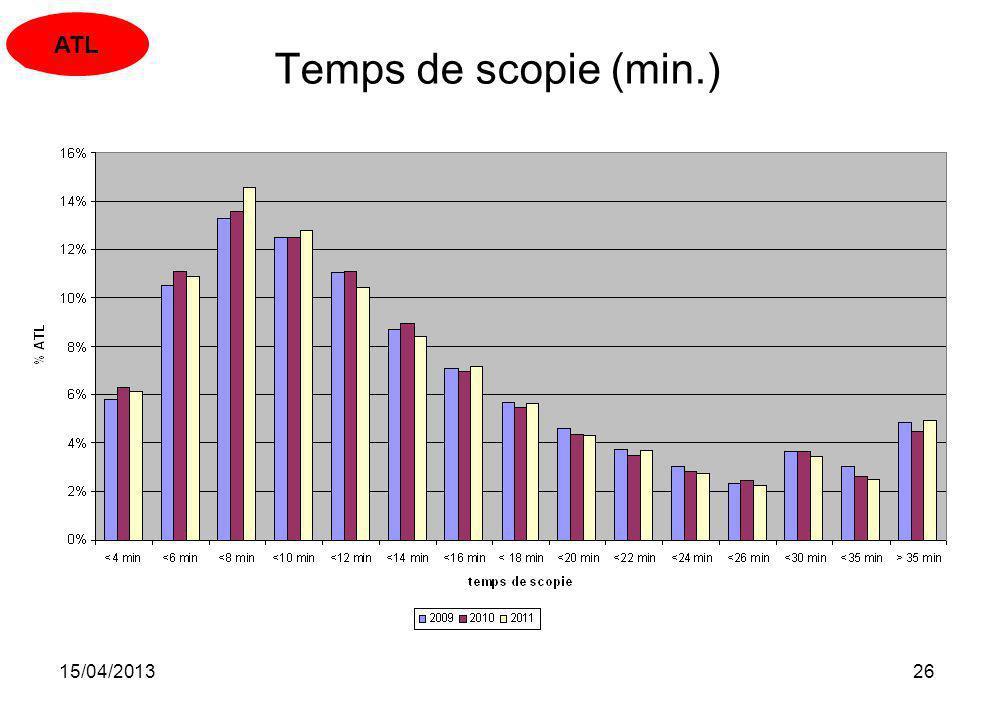 ATL Temps de scopie (min.) 15/04/2013