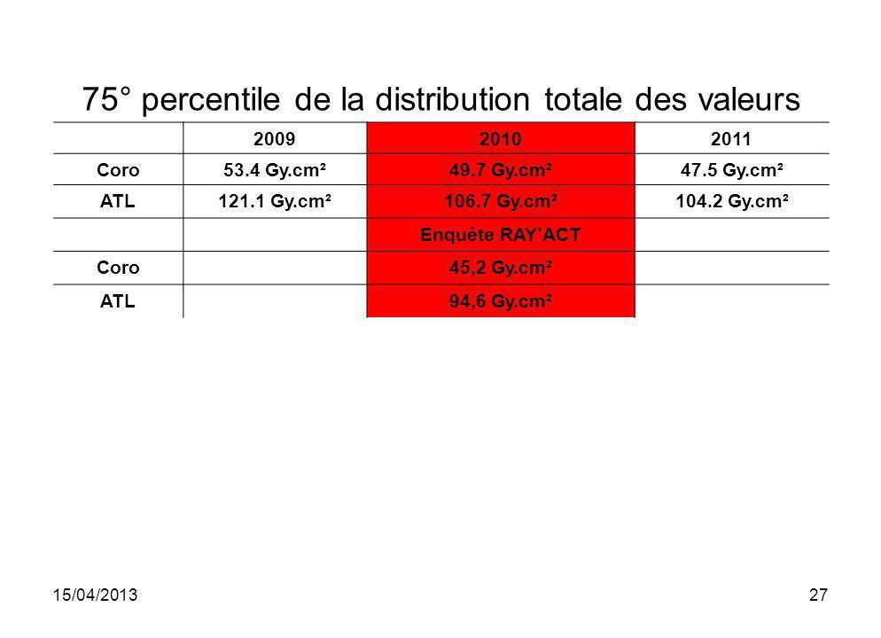 75° percentile de la distribution totale des valeurs