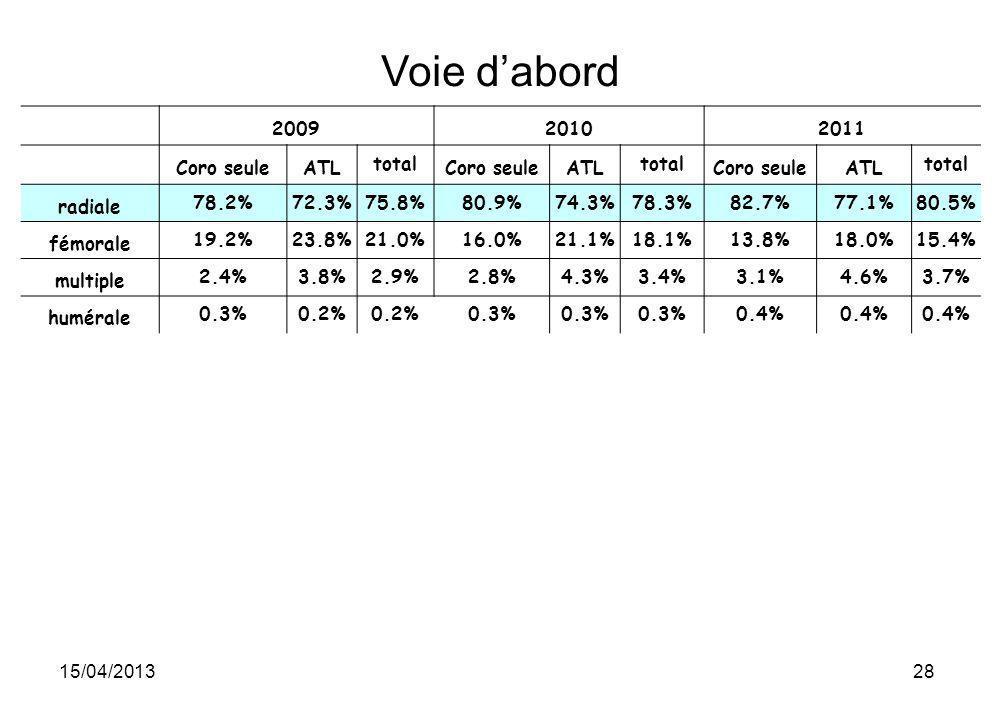 Voie d'abord 2009 2010 2011 Coro seule ATL total radiale 78.2% 72.3%