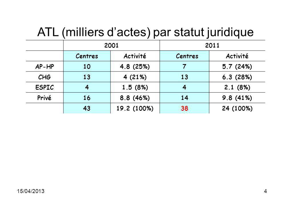 ATL (milliers d'actes) par statut juridique