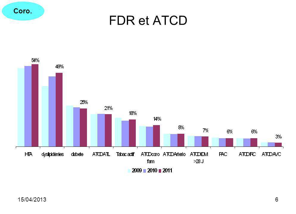 Coro. FDR et ATCD 15/04/2013
