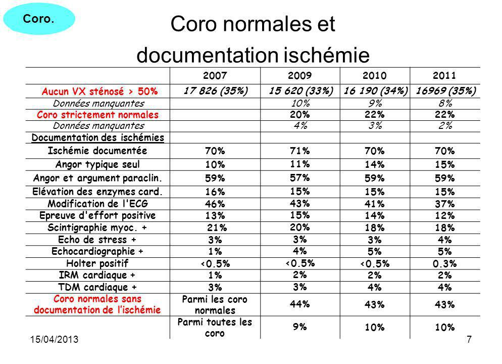 documentation ischémie