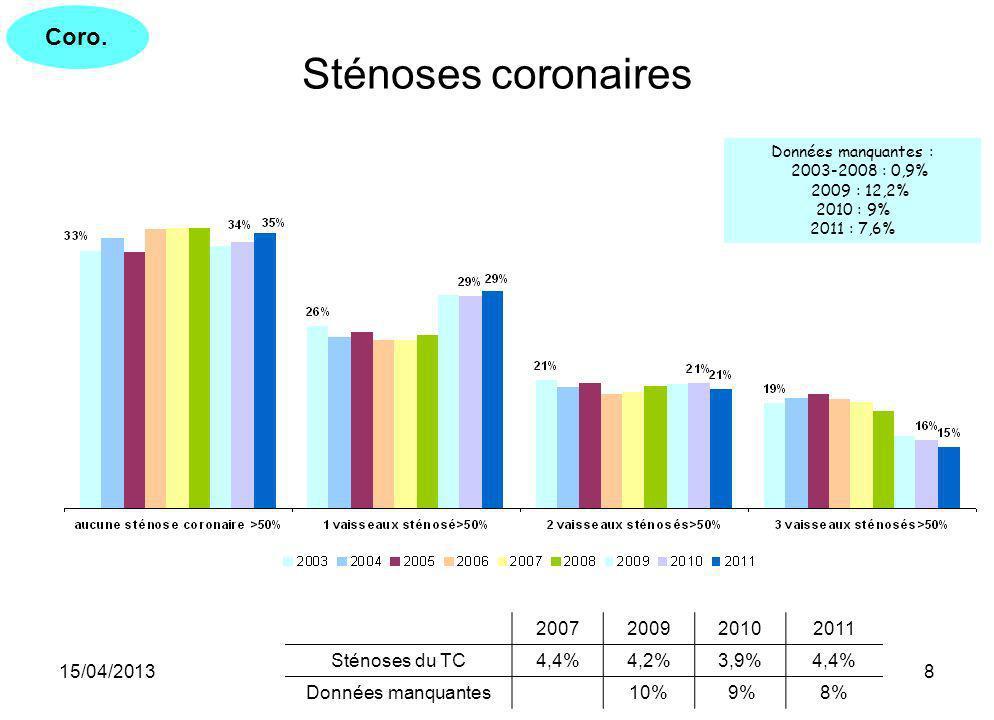 Sténoses coronaires Coro. 2007 2009 2010 2011 Sténoses du TC 4,4% 4,2%