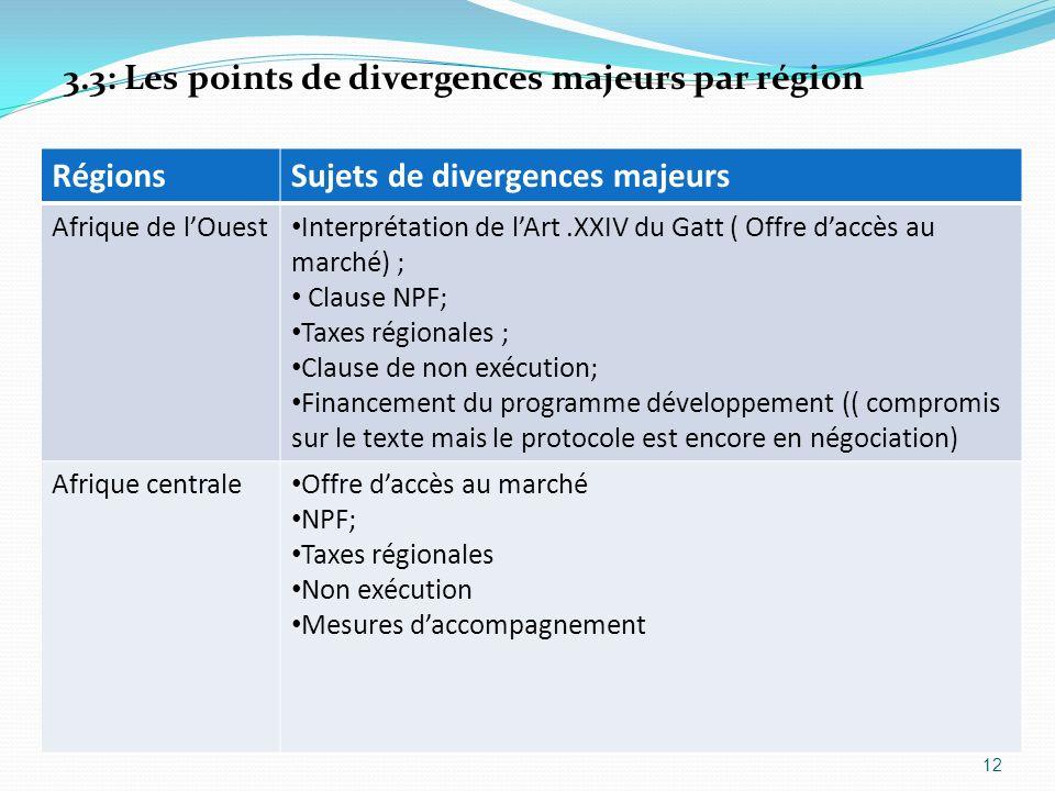 3.3: Les points de divergences majeurs par région Régions