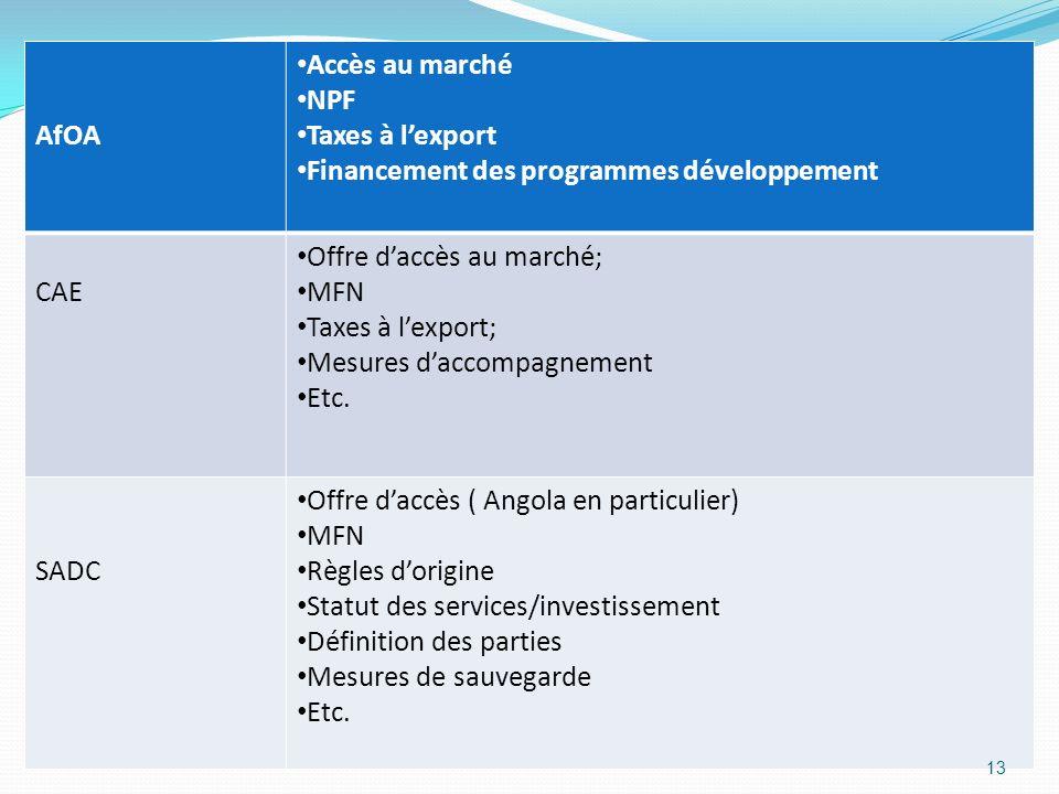 AfOA Accès au marché. NPF. Taxes à l'export. Financement des programmes développement. CAE. Offre d'accès au marché;