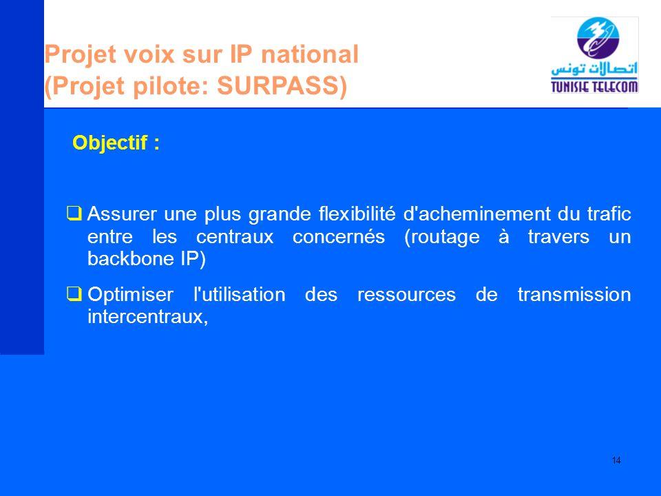 Projet voix sur IP national (Projet pilote: SURPASS)