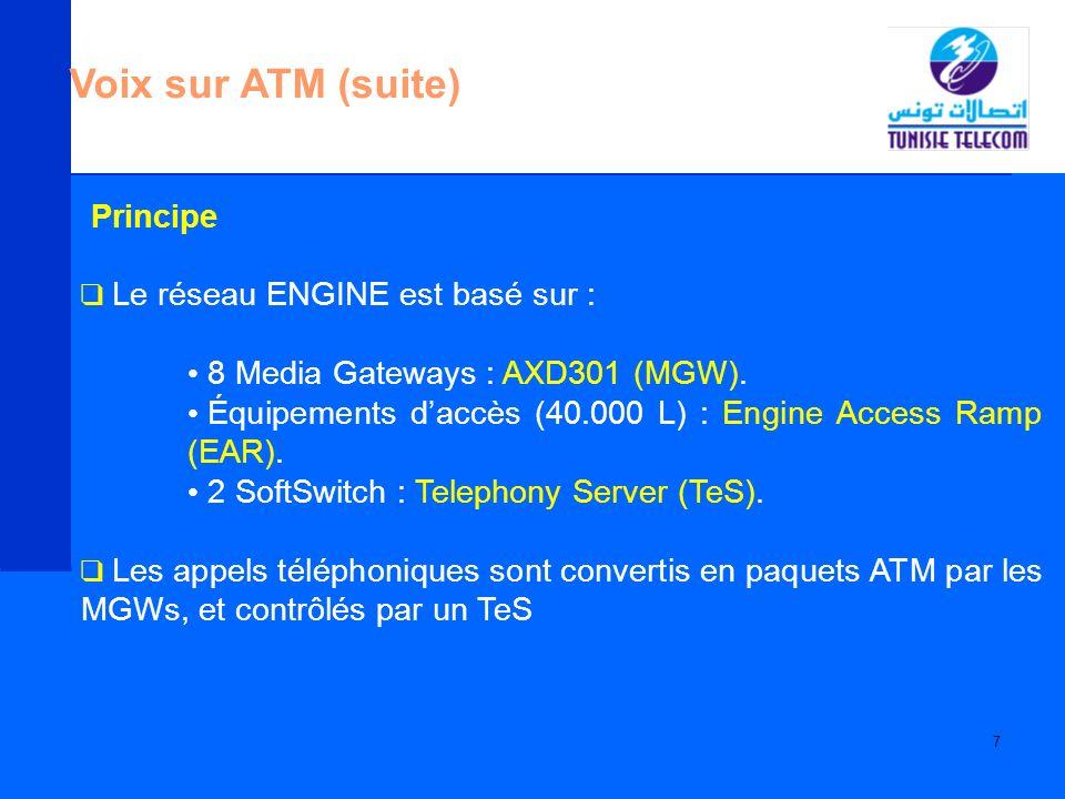 Voix sur ATM (suite) Principe Le réseau ENGINE est basé sur :