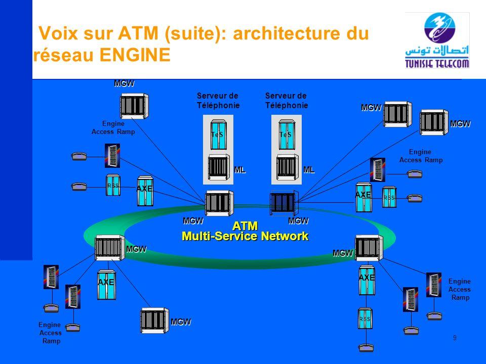 Voix sur ATM (suite): architecture du réseau ENGINE