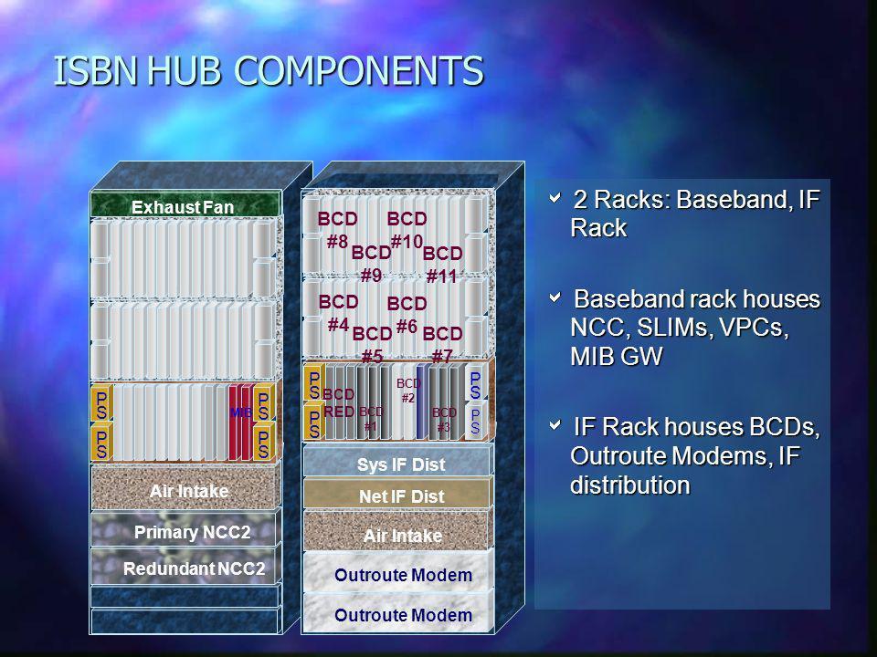 ISBN HUB COMPONENTS  2 Racks: Baseband, IF Rack
