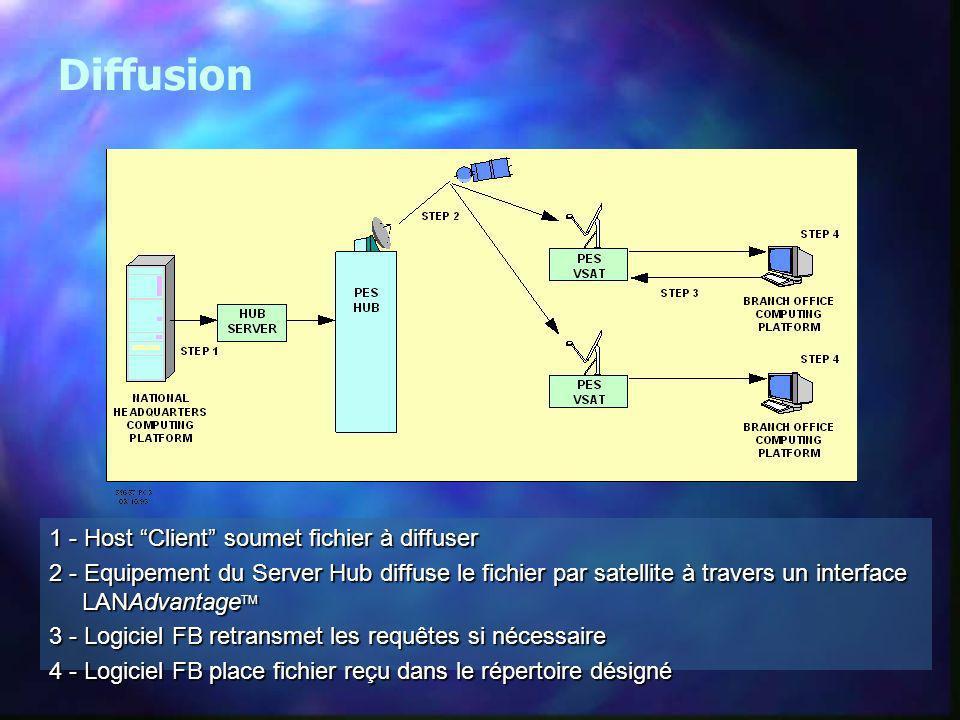 Diffusion 1 - Host Client soumet fichier à diffuser