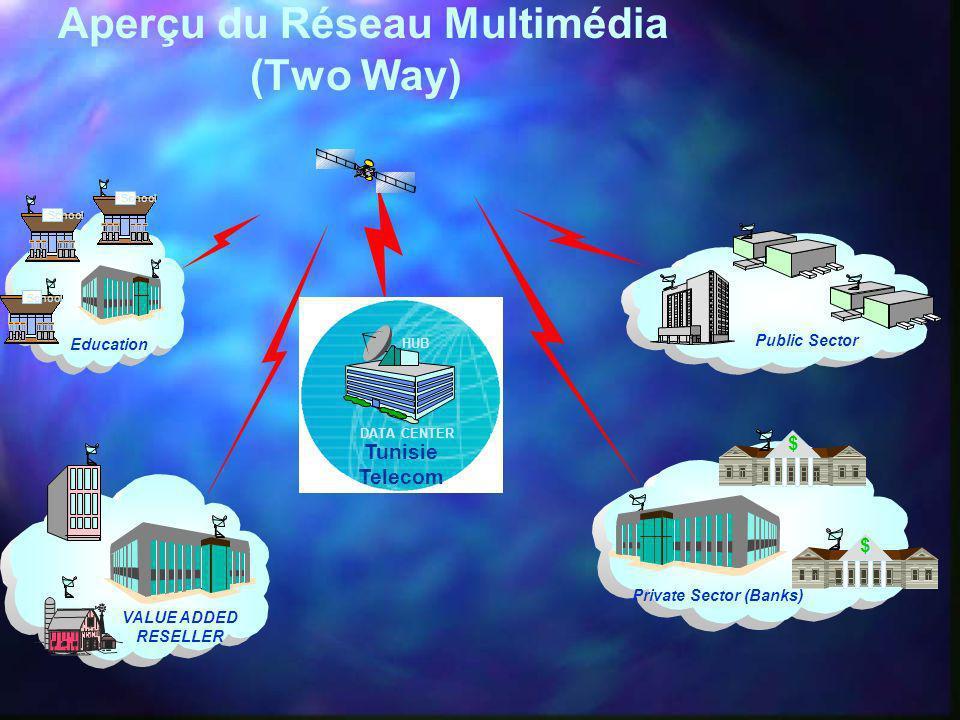 Aperçu du Réseau Multimédia (Two Way)