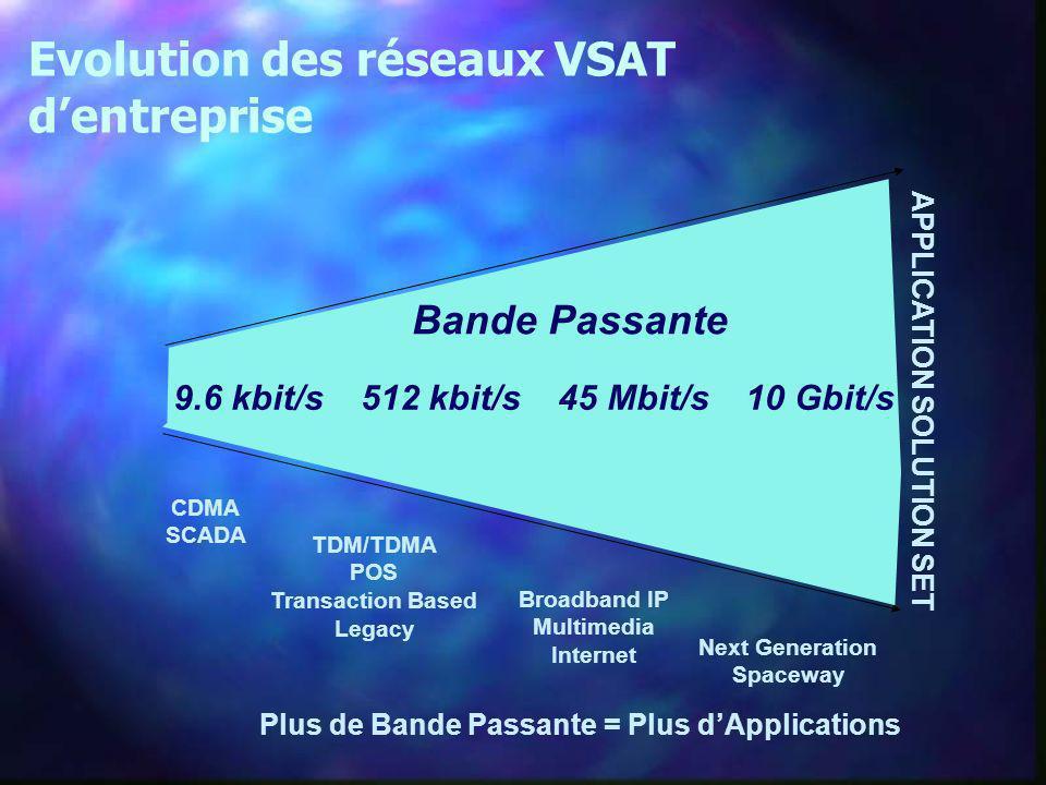 Evolution des réseaux VSAT d'entreprise