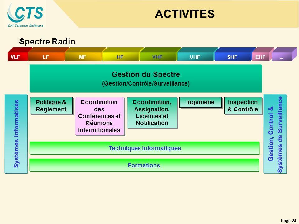 ACTIVITES Spectre Radio Gestion du Spectre Systèmes de Surveillance
