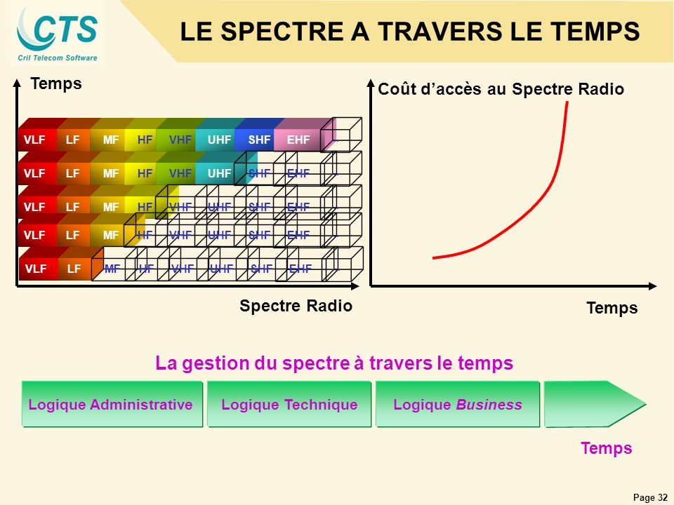 LE SPECTRE A TRAVERS LE TEMPS