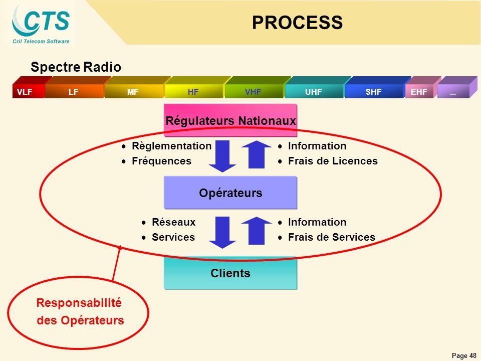Régulateurs Nationaux