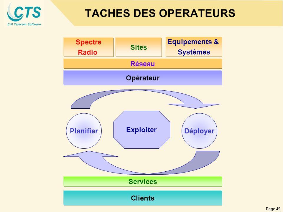 TACHES DES OPERATEURS Spectre Radio Sites Equipements & Systèmes