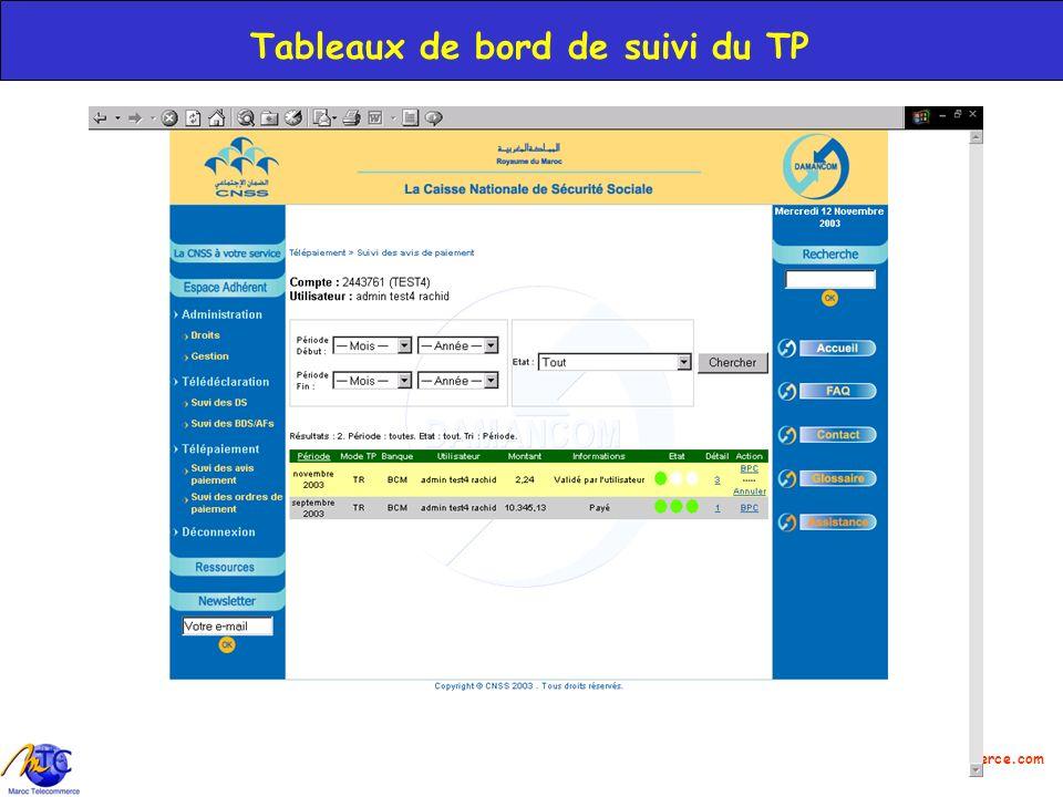 Tableaux de bord de suivi du TP