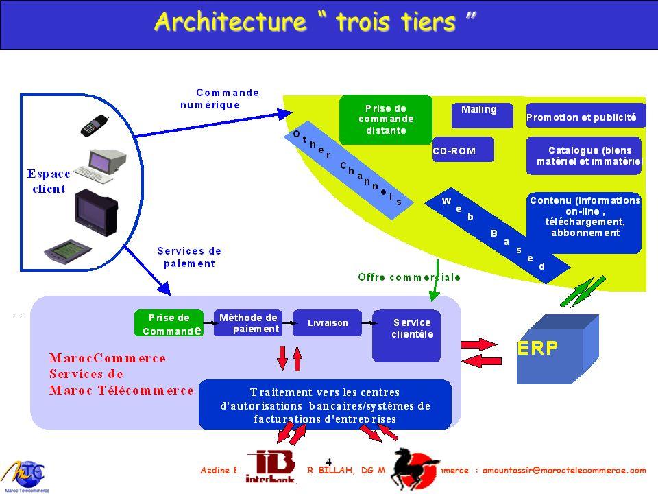 Architecture trois tiers