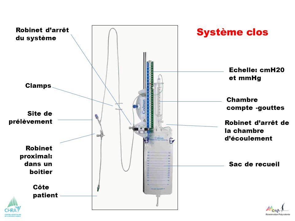 Système clos Robinet d'arrêt du système Echelle: cmH20 et mmHg Clamps