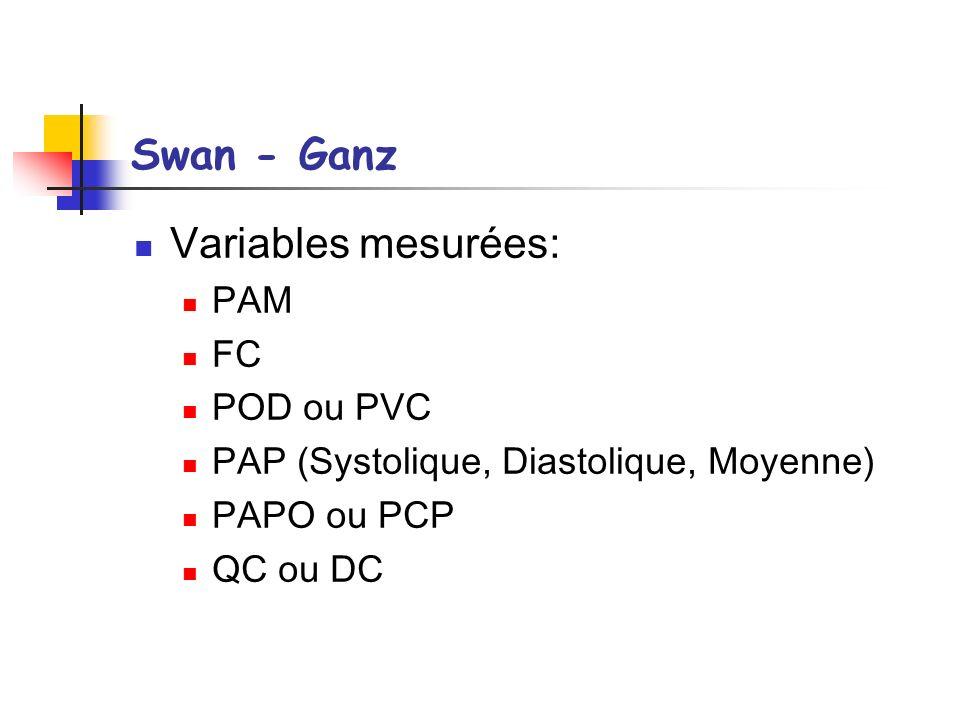 Swan - Ganz Variables mesurées: PAM FC POD ou PVC