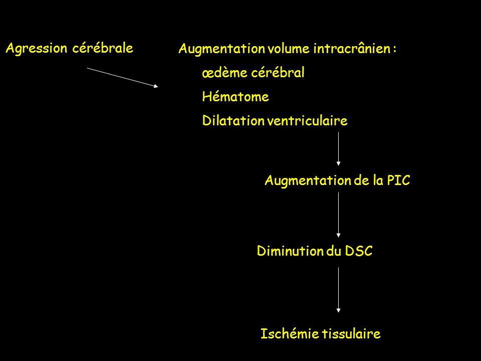 Agression cérébrale Augmentation volume intracrânien : œdème cérébral. Hématome. Dilatation ventriculaire.