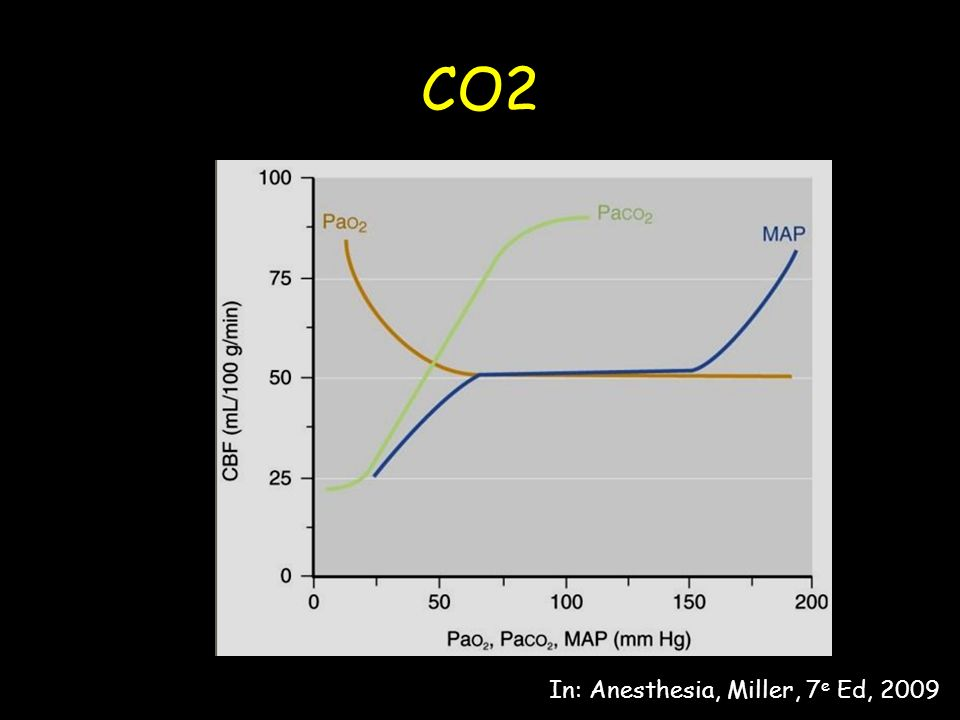 CO2 In: Anesthesia, Miller, 7e Ed, 2009