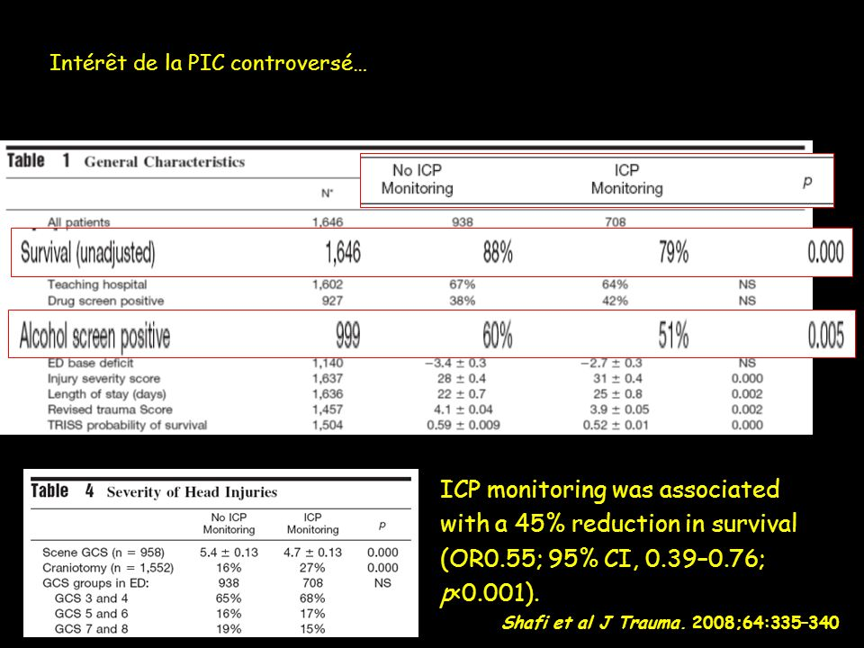 ICP monitoring was associated with a 45% reduction in survival
