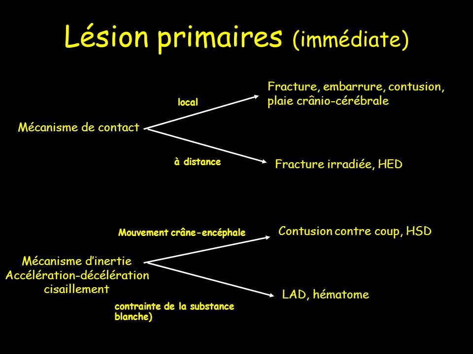 Lésion primaires (immédiate)
