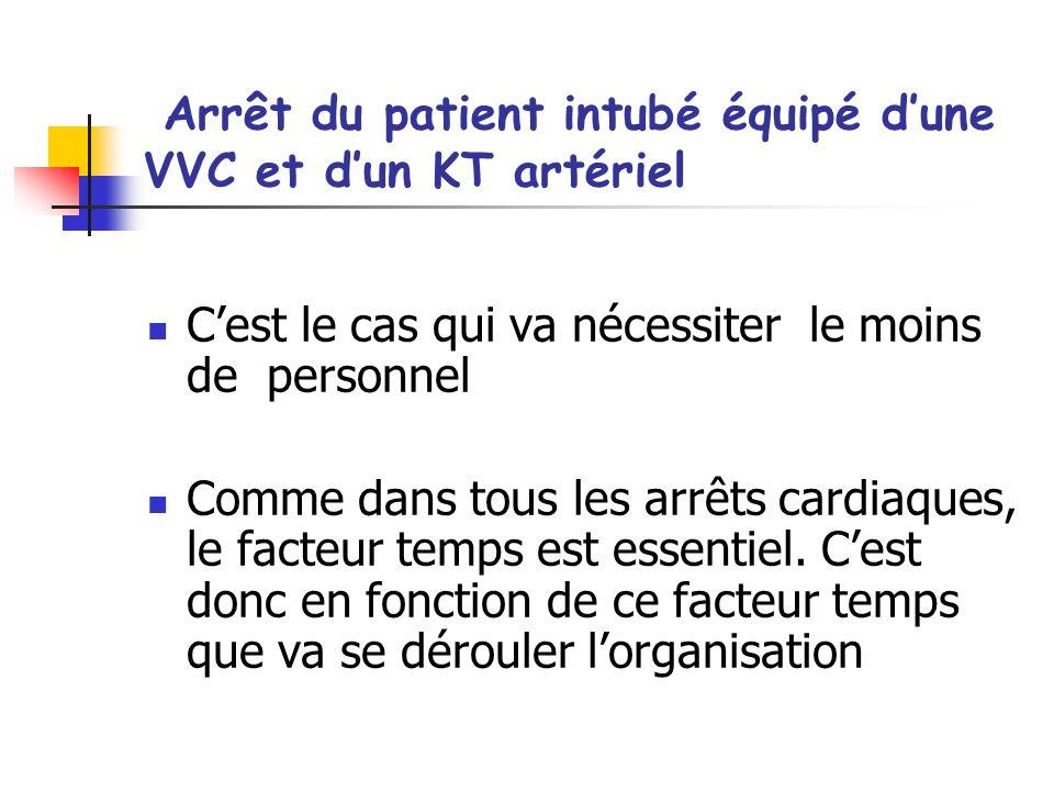 Arrêt du patient intubé équipé d'une VVC et d'un KT artériel