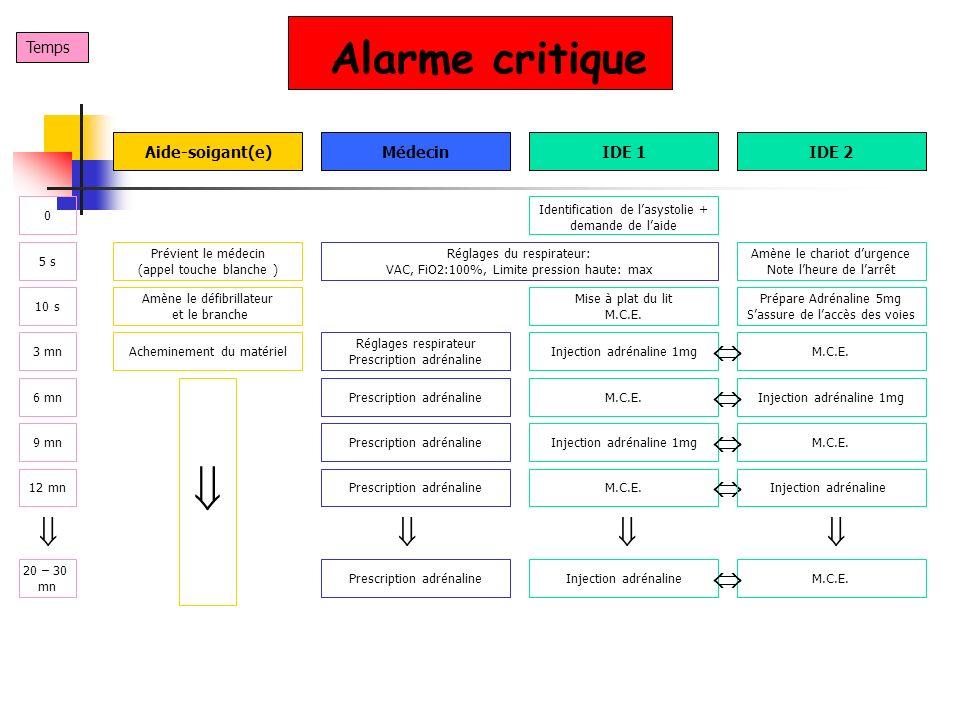  Alarme critique          Temps Aide-soigant(e) Médecin