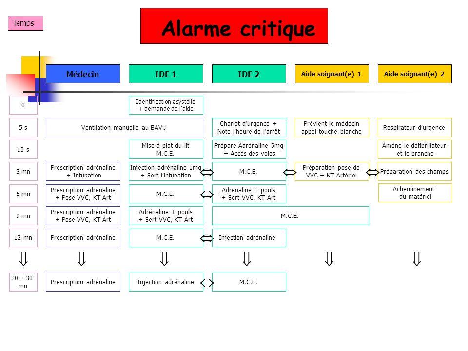 Alarme critique             Temps Médecin IDE 1 IDE 2