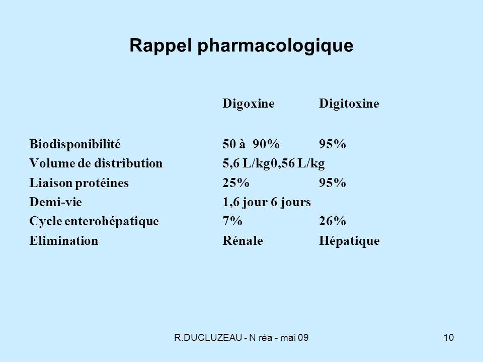 Rappel pharmacologique