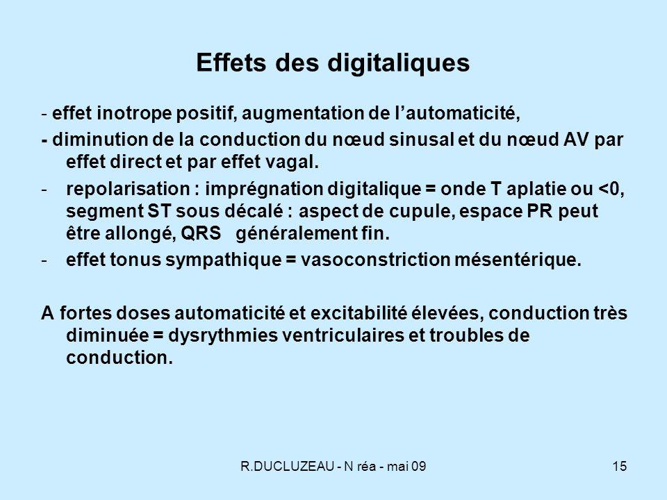 Effets des digitaliques