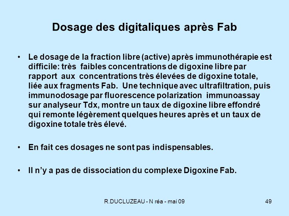Dosage des digitaliques après Fab